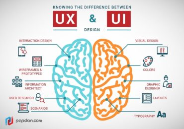 Better UX Design with AI