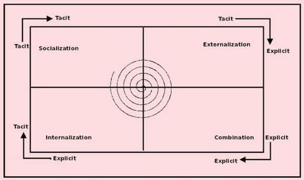 Common Management Models