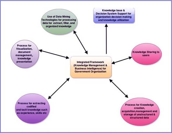 Framework For Government Organizations