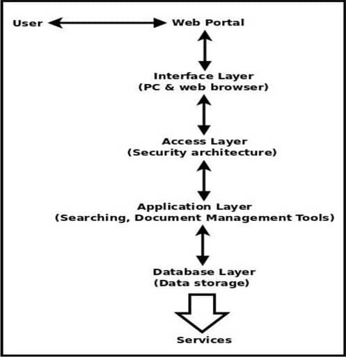 management map
